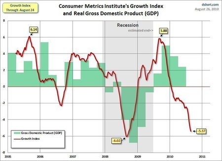 Comparative progress of the CMI (red) and US GDP (green) growth indices (2005 – 2010) - Source: Dshort, 08/26/2010