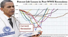 15 Signs That You Better Get Prepared For The Obama Recession Of 2013