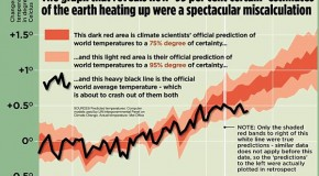 The Great Green Con no. 1: The hard proof that finally shows global warming forecasts that are costing you billions were WRONG all along