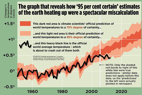 The Great Green Con no. 1 The hard proof that finally shows global warming forecasts that are costing you billions were WRONG all along