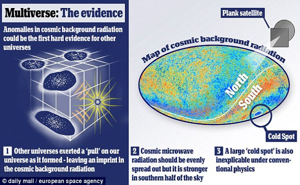 Is our universe merely one of billions Evidence of the existence of 'multiverse' revealed for the first time by cosmic map