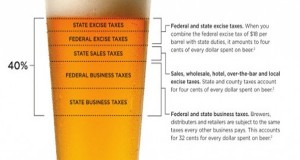 40 Percent of What You Pay for Beer Goes to Taxes. That's Not Changing Any Time Soon.