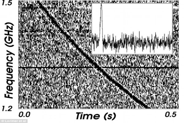 Are these mystery radio bursts messages from ALIENS Freak frequency from outside the Milky Way baffles astronomers