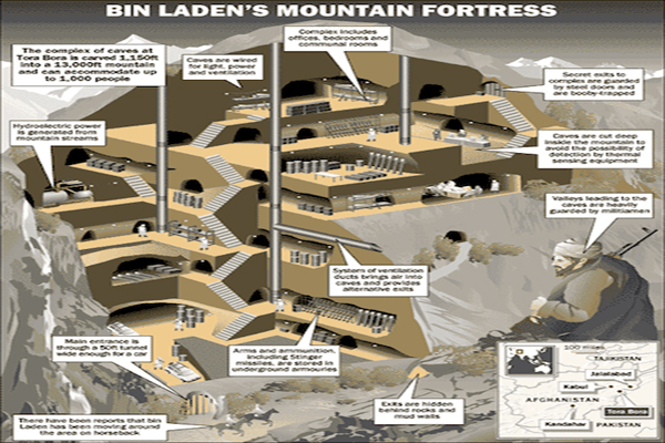 Tora Bora Tunnels and Other Mad Zionist Psyops