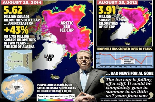 Myth of arctic meltdown: Stunning satellite images show summer ice cap is thicker and covers 1.7million square kilometres MORE than 2 years ago…despite Al Gore's prediction it would be ICE-FREE by now