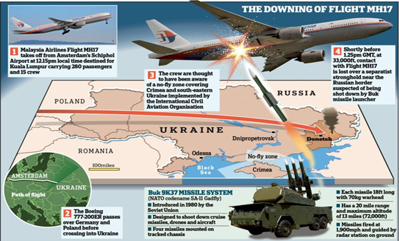 Why Do We Allow Ukraine's Government to Write the Official Report on The Downing of MH17